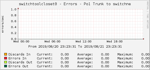 switchtoolcloset0 - Errors - Po1 Trunk to switchne