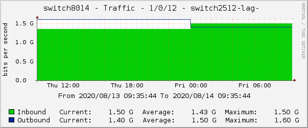 switch8014 - Traffic - 1/0/12 - switch2512-lag-