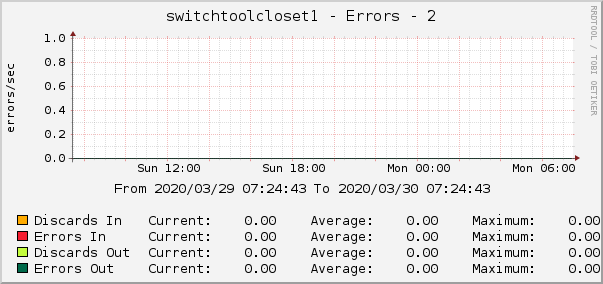 switchtoolcloset1 - Errors - 2