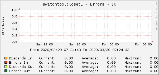 switchtoolcloset1 - Errors - 10