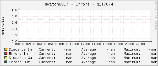 switch8017 - Errors - gi1/0/4