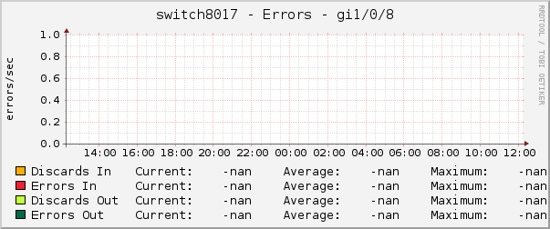switch8017 - Errors - gi1/0/8