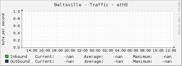 Beltsville - Traffic - eth0