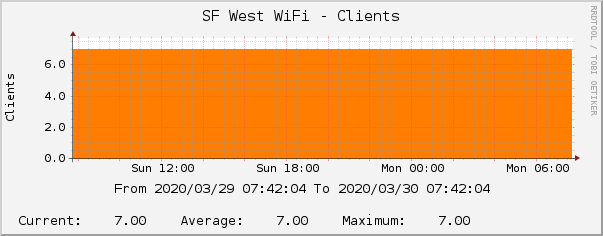 SF West WiFi - Clients