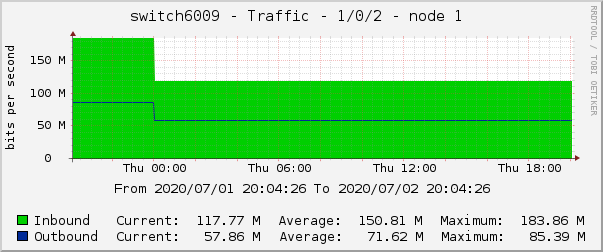 switch6009 - Traffic - 1/0/2 - node 1