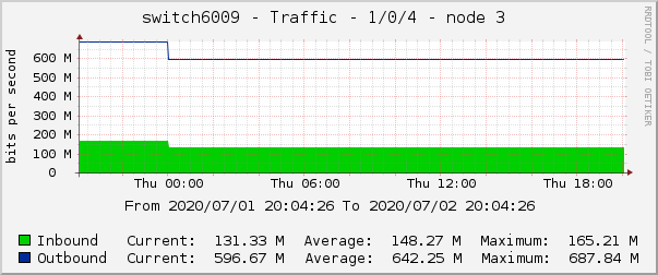 switch6009 - Traffic - 1/0/4 - node 3