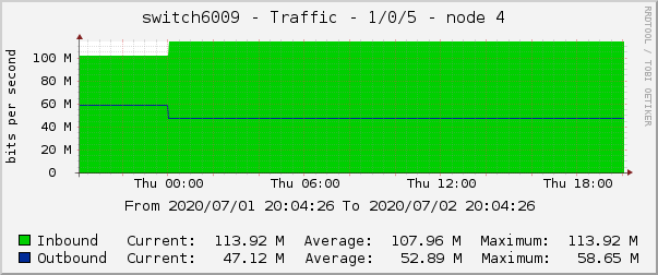 switch6009 - Traffic - 1/0/5 - node 4
