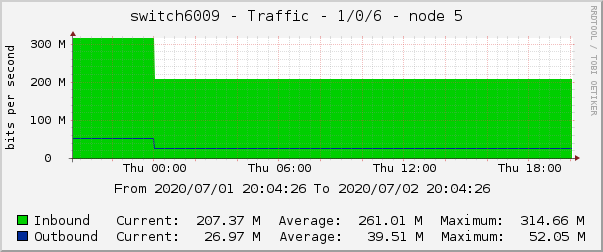 switch6009 - Traffic - 1/0/6 - node 5