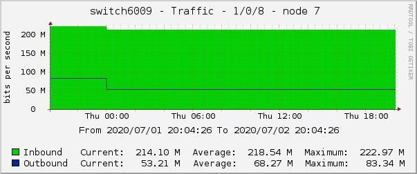 switch6009 - Traffic - 1/0/8 - node 7