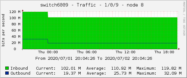 switch6009 - Traffic - 1/0/9 - node 8