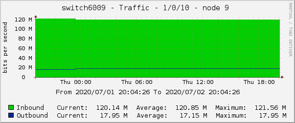 switch6009 - Traffic - 1/0/10 - node 9