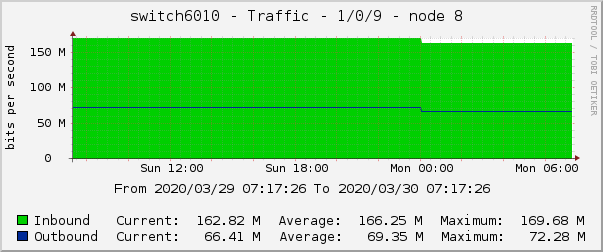 switch6010 - Traffic - 1/0/9 - node 8