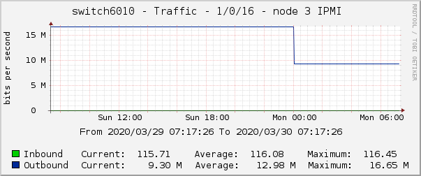 switch6010 - Traffic - 1/0/16 - node 3 IPMI