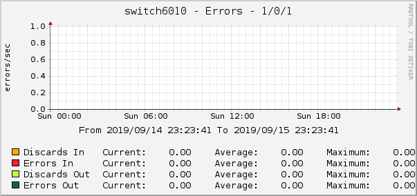switch6010 - Errors - 1/0/1