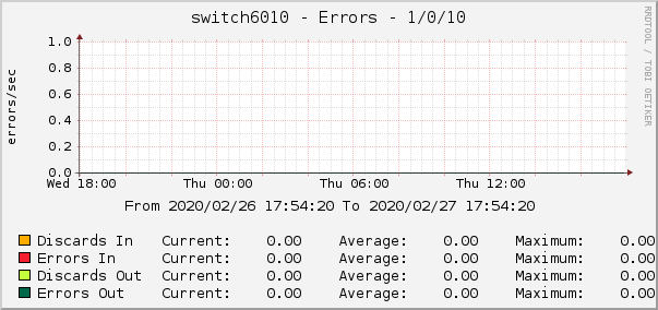 switch6010 - Errors - 1/0/10