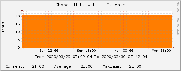 Chapel Hill WiFi - Clients