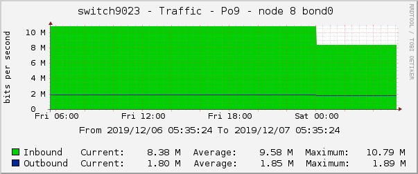 switch9023 - Traffic - Po9 - |query_ifAlias|