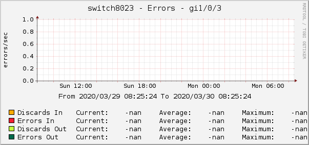 switch8023 - Errors - gi1/0/3