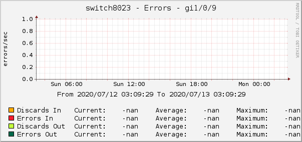 switch8023 - Errors - gi1/0/9