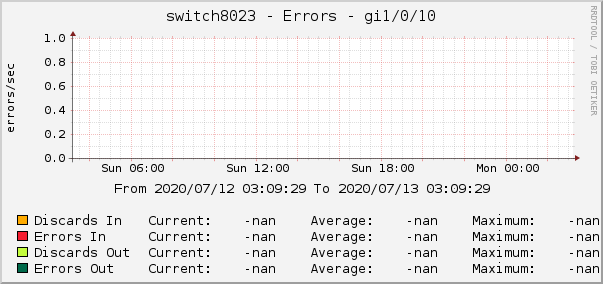 switch8023 - Errors - gi1/0/10