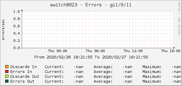 switch8023 - Errors - gi1/0/11