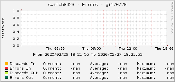 switch8023 - Errors - gi1/0/20
