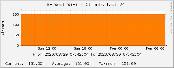 SF West WiFi - Clients last 24h