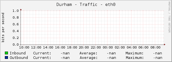Durham - Traffic - eth0