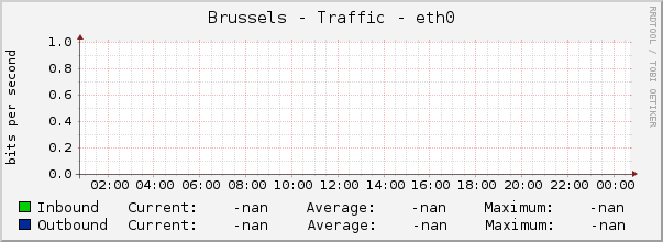 Brussels - Traffic - eth0