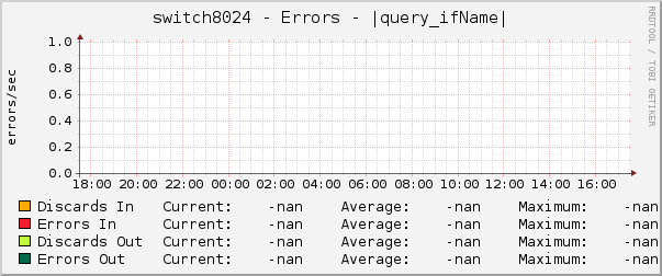 switch8024 - Errors - |query_ifName|