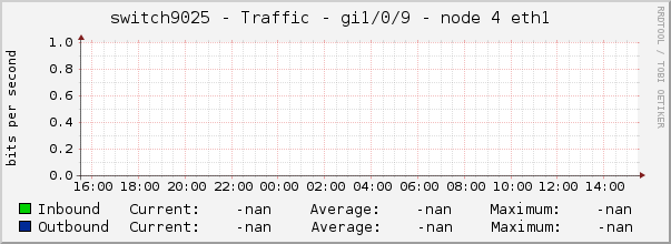 switch9025 - Traffic - gi1/0/9 - node 4 eth1