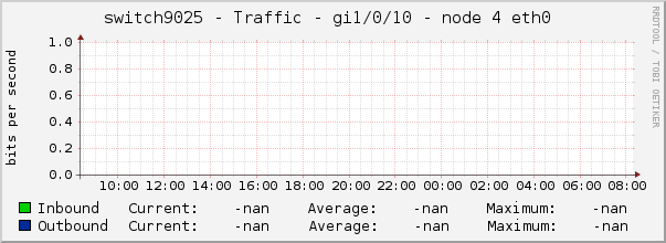 switch9025 - Traffic - gi1/0/10 - node 4 eth0