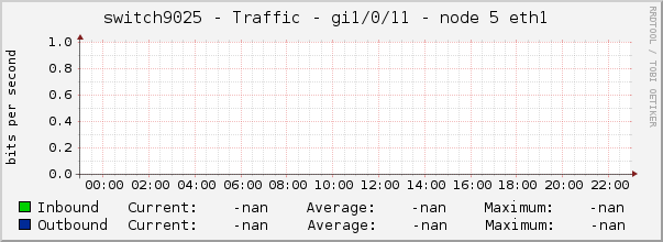 switch9025 - Traffic - gi1/0/11 - node 5 eth1