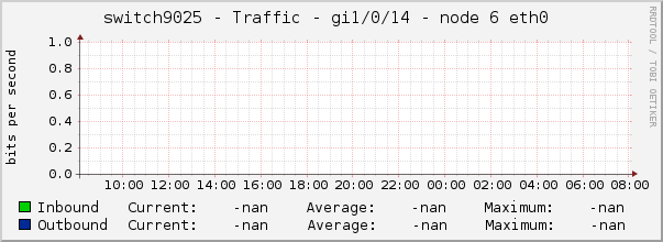 switch9025 - Traffic - gi1/0/14 - node 6 eth0