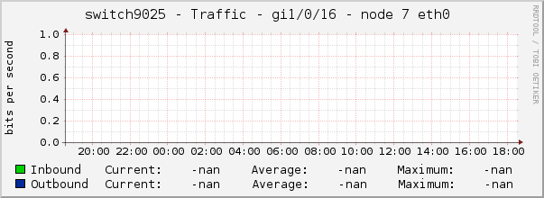 switch9025 - Traffic - gi1/0/16 - node 7 eth0