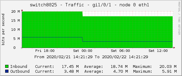 switch8025 - Traffic - gi1/0/1 - node 0 eth1