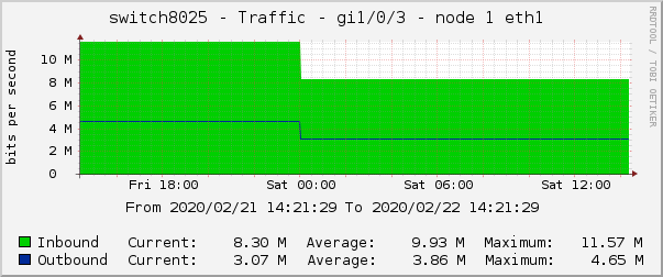 switch8025 - Traffic - gi1/0/3 - node 1 eth1