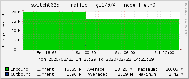 switch8025 - Traffic - gi1/0/4 - node 1 eth0