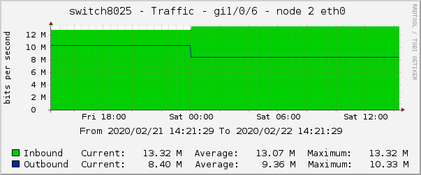 switch8025 - Traffic - gi1/0/6 - node 2 eth0