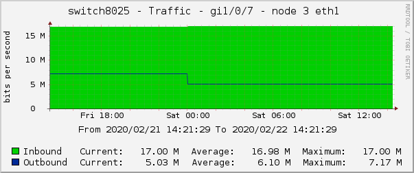 switch8025 - Traffic - gi1/0/7 - node 3 eth1