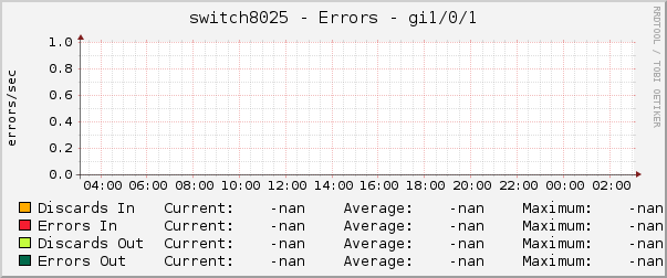 switch8025 - Errors - gi1/0/1