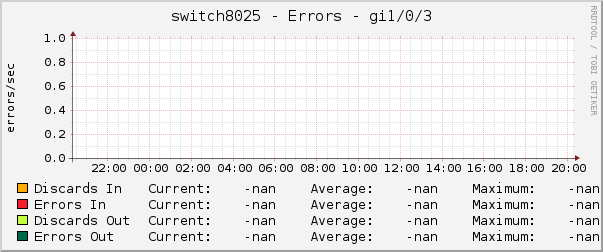 switch8025 - Errors - gi1/0/3