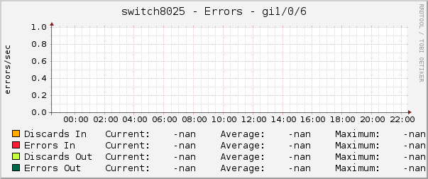 switch8025 - Errors - gi1/0/6