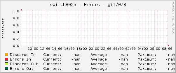 switch8025 - Errors - gi1/0/8