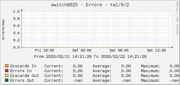 switch8025 - Errors - te1/0/2