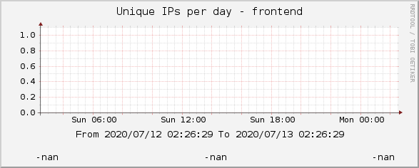 Unique IPs per day - frontend