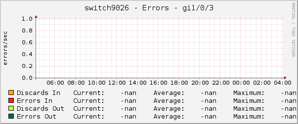 switch9026 - Errors - gi1/0/3