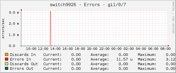switch9026 - Errors - gi1/0/7