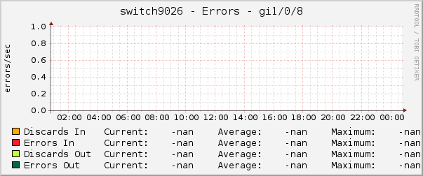 switch9026 - Errors - gi1/0/8