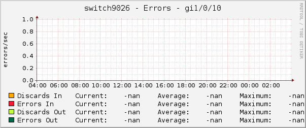 switch9026 - Errors - gi1/0/10